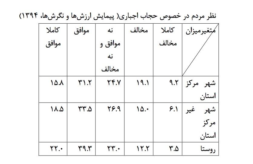 نظر مردم در خصوص حجاب اجباری( پیمایش ارزشها و نگرشها، 1394)