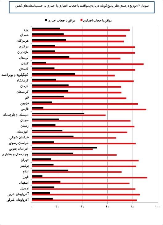 نموار دو - توزیع استانی موافقان حجاب اختیاری و اجباری