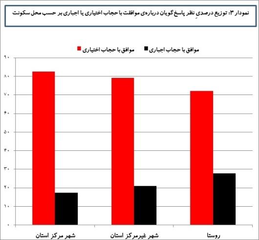 توزیع درصدی موافقان حجاب اجباری و اختیاری برحسب محل سکونت