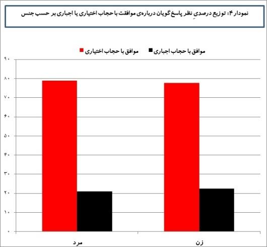 توزیع درصدی موافقان حجاب اجباری و اختیاری برحسب جنسیت