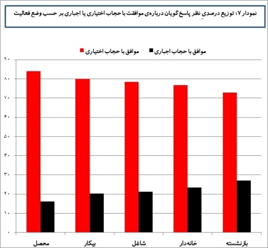 توزیع درصدی موافقان حجاب اجباری و اختیاری برحسب وضعیت فعالیت