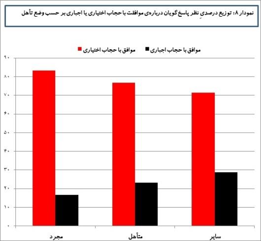 توزیع درصدی موافقان حجاب اجباری و اختیاری برحسب وضع تاهل